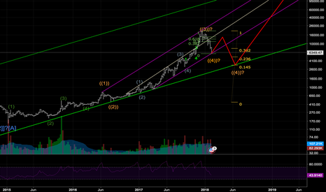 BTCUSD: 11K-14K Why I would sell some there
