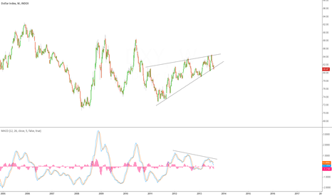 DXY: Rising Wedge Weekly