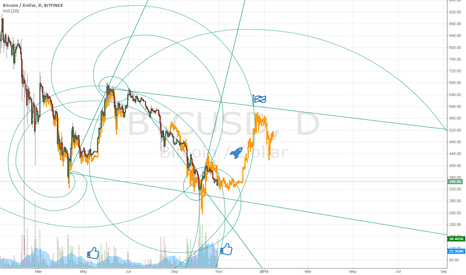 BTCUSD: Bitcoin in end 2014