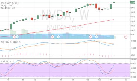 NVDA: NVDA based on technical analysis of stock selection