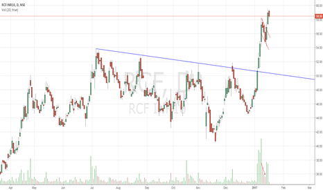 RCF: Flag breakout with Volume RCF