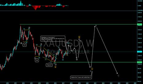 XAUUSD: GOLD long term corrective structure.