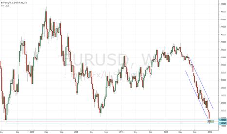 EURUSD: suppoert area for euro