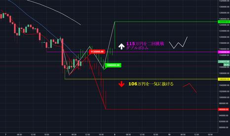 FXBTCJPY: 下落なら96万円、上昇なら新たなトレンド形成!ビットコインは前回と全く同じ動きを繰り返すのか?上昇か、下降か2つのシナリオを見よ