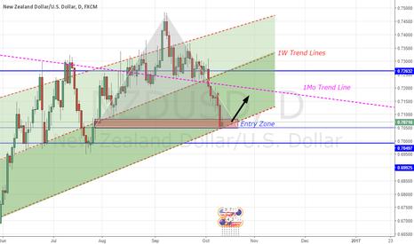 NZDUSD: NZDUSD Buy! - D1 Analysis (1W + 1MO Trend Lines) + Trig