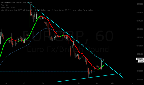 EURGBP: EURGBP about to be a good long