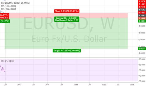 EURUSD: Poor EURUSD Bulls.....