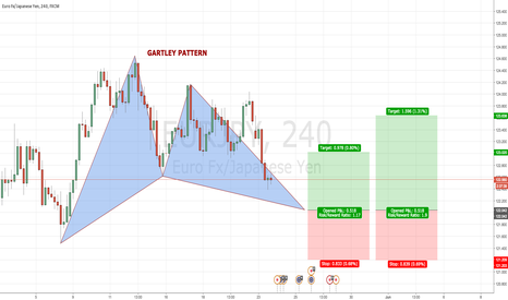 EURJPY: EURJPY 4H Bullish GARTLEY PATTERN @ 122.04