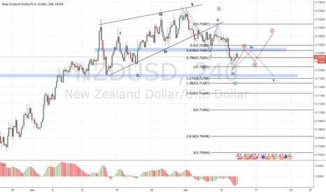 NZDUSD: NZDUSD : possible reversal to go deep more?