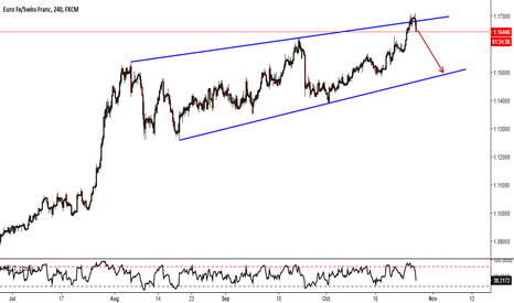 EURCHF: EURCHF H4  Rising Wedge