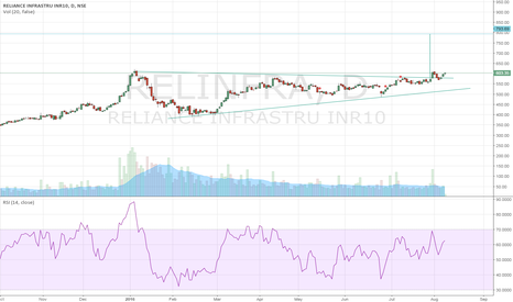 RELINFRA: relinfra, triangle breakout