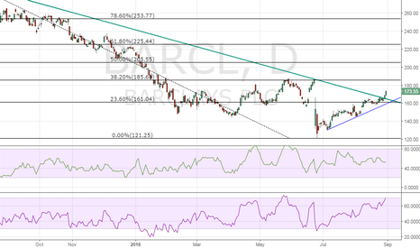 BARC: Barclays – Long term falling trend line breached