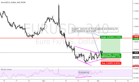 EURUSD: looking for the resistance