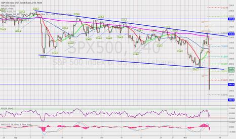 SPX500: Trump wins - stocks fall