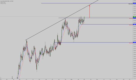 EURAUD: EURAUD DAily consolidation seems to be done and move upward
