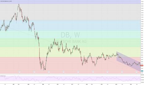 DB: $DB Deutsche Bank, current downside move.