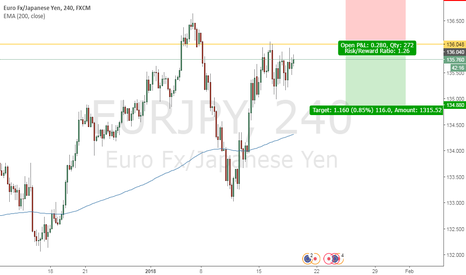 EURJPY: Looking to short EURJPY (Retest)