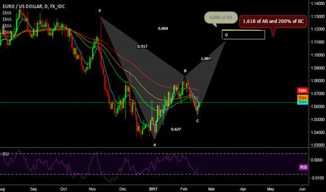EURUSD: EUR/USD Potential Bat Pattern forming..
