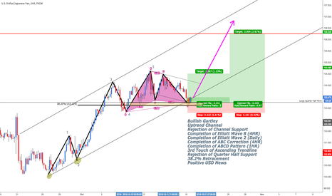 USDJPY: Tons of Confluence for USD/JPY Rise