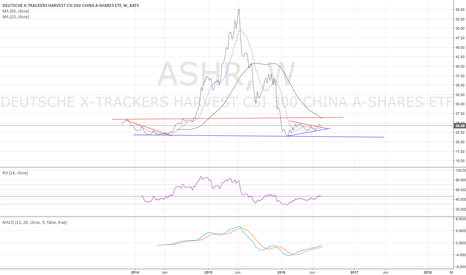 ASHR: ASHR weekly - bottom still needs be confirmed - 7/30/2016