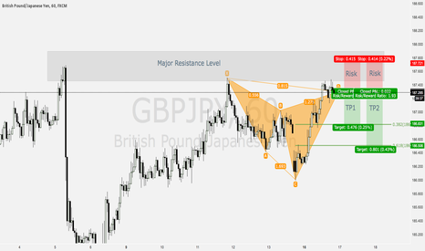 GBPJPY: Potential Cypher Pattern - GBPJPY 60M