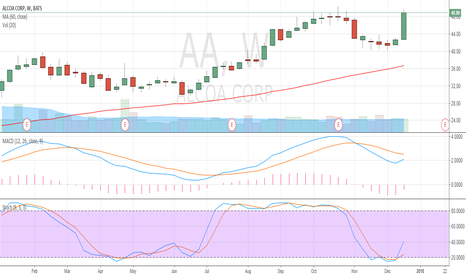 AA: AA According to technical analysis stock picking,