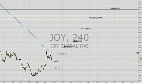 JOY: Long JOY at significant support