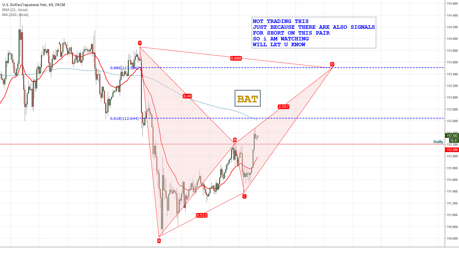USDJPY LOL POSSIBLE BAT