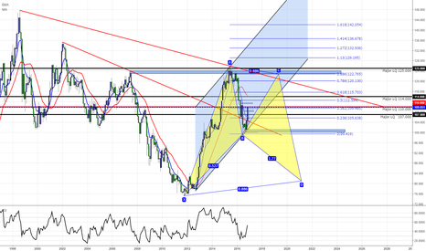 USDJPY: USDJPY Bullish Bat Possiblity