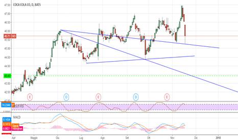 KO: Coca Cola : aspettiamo un minimo #trading
