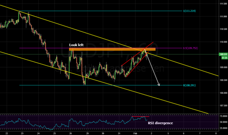 USDJPY: retest of the low