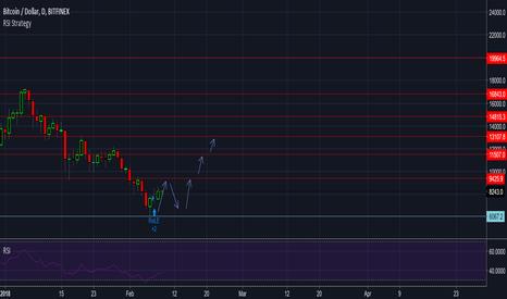 BTCUSD: BTC/USD , Not only crypto dip , 9/2/2018 trading dairy
