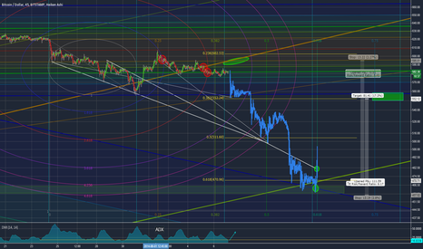 BTCUSD: The next impulse?