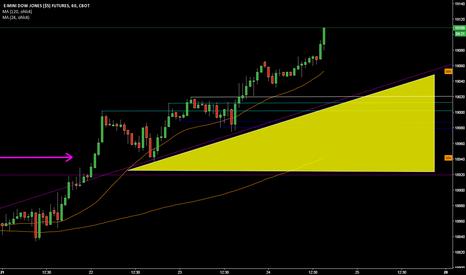 YM1!: DOW MINI Future @ 60 min Chart @ How 2 Trade BlackFriday & later
