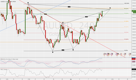 XAUUSD: BEARISH BAT ALMOST COMPLETED ON GOLD