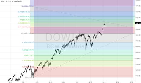 DJI: Dowi Fibonacci
