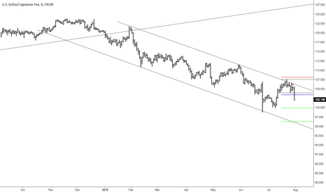 USDJPY: SHORT USDJPY UPDATE