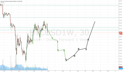 BTCUSD1W: Experimental chart of OKcoin 1Week futures for Bitcoin