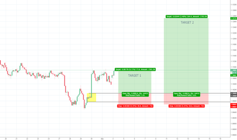 AUDNZD: AUDNZD 2h Demand - Long in the context of daily uptrend