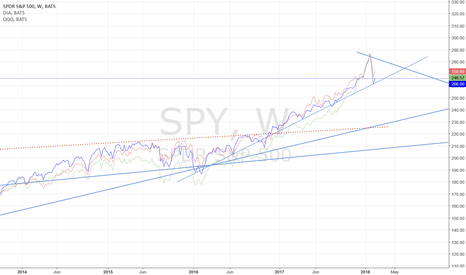SPY: Indexes Pause in Down-trend