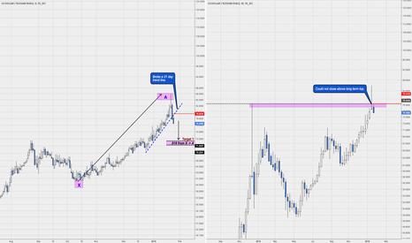USDRUB: Russian Rubles are a buy. Short USDRUB