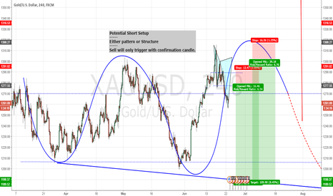 XAUUSD: Potential Setup - Structure or Pattern