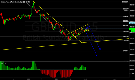 GBPAUD: GBPAUD in correction. Getting ready for some down movement