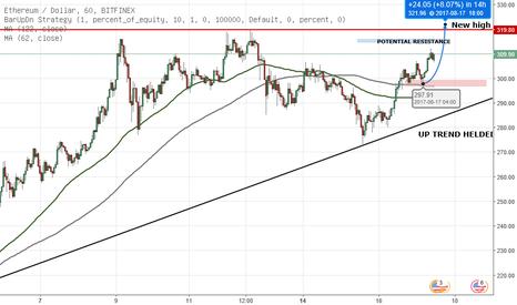 ETHUSD: ETH/USD MAKING NEW HIGH