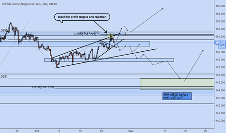 GBPJPY: GBPJPY potential bull/bear routes