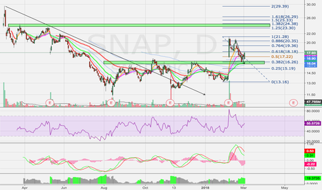 SNAP: SNAP Backtest Of Breakout