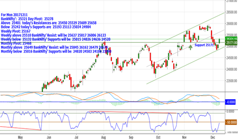 BANKNIFTY: BankNifty:25321 Above 25401 Resis: are 25450_25529_25609 & 25658