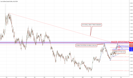EURNZD: EURNZD in the Major previous resistance zone creating a double T