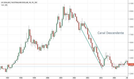 USDAUD: Canal Descendente