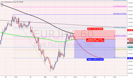 EURJPY: [SHORT]EUR/JPY Was Resisted by 200 Days' MA